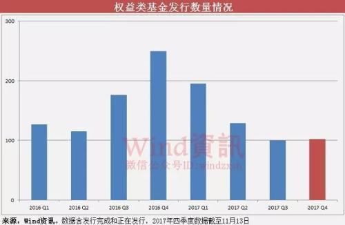发行放量同时,平均募资规模也大幅攀升。