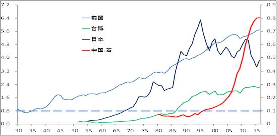 數據來源:國家統計局、wind,中泰研究所王曉東供圖