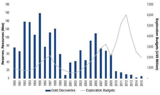 黃金礦産的下降主要是因為那些較容易被開採的金礦已經被開採耗盡,而近幾年又很少有大的新礦被發現。