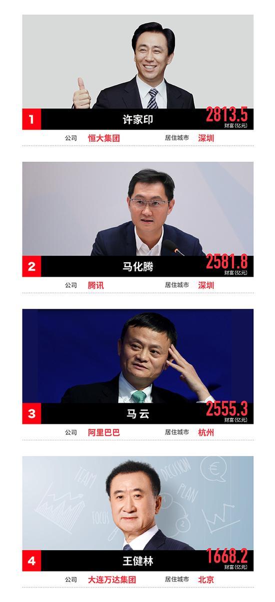 福布斯2017中国富豪榜:许家印成首富 王健林第四