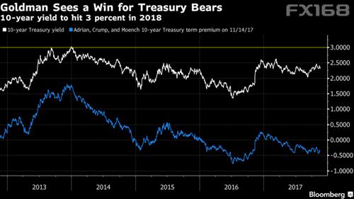 (高盛预计2018年10年期美债收益率将触及3%,来源:彭博、FX168财经网)