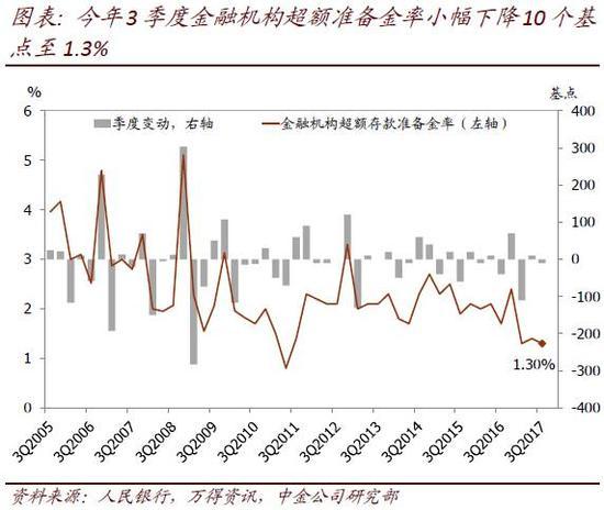 金改--中金解读货币政策报告:三季度货币条件保持大体平稳