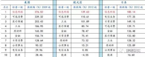 资料来源:wind、方正证券研究所