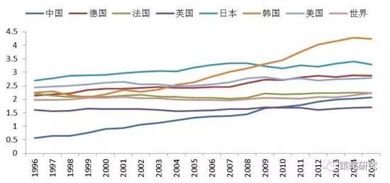 资料来源:UNESCO、方正证券研究所