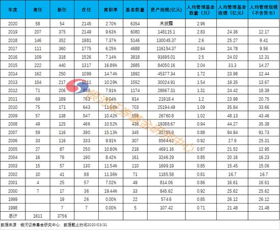 银河证券:1季度末在任基金经理2145位 人均管理2.96只基金
