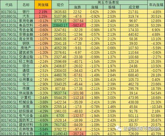 """沪指周K线已补最近跳空缺口 虹吸A股资金""""疯狂""""可转债或将熄火"""