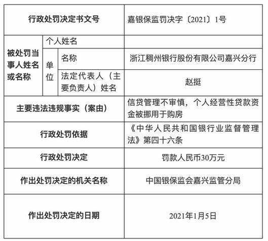 银保监会开年密集发布罚单 浙江稠州银行等涉房违规被罚