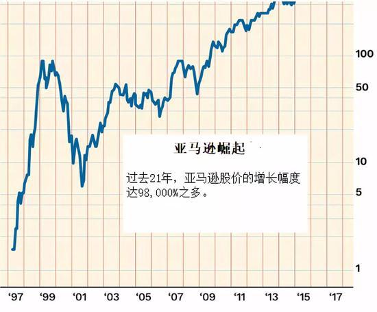 亞馬遜股價示意圖。