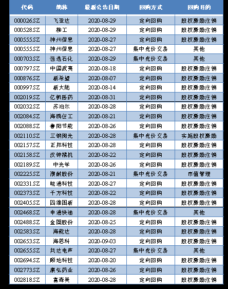 """上百家公司宣布回购:京东方20亿""""大手笔""""回购"""
