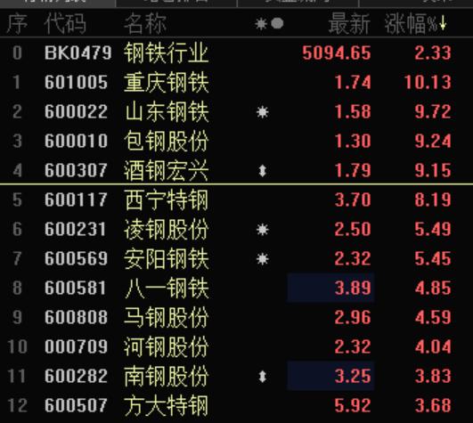"""接力""""低价股""""的狂欢?钢铁股逆市走强 龙头重庆钢铁2日大涨18%"""