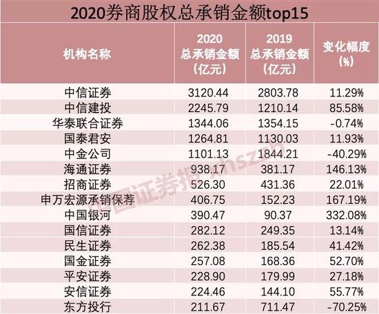 10万亿投行江湖 谁是2020年最大赢家?