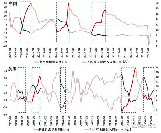 图2:居民收入下降抑制地产回升?数据来源:Wind