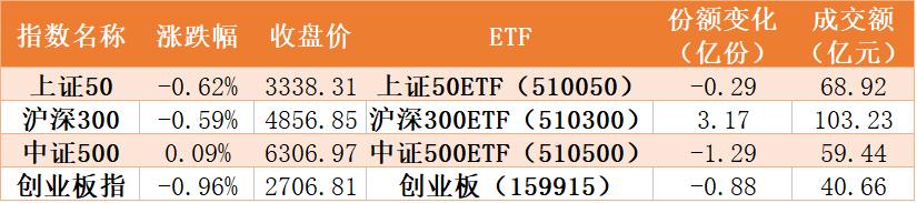 芯片ETF被连续抛售,两周34亿资金出逃,生物医药ETF却创历史新高