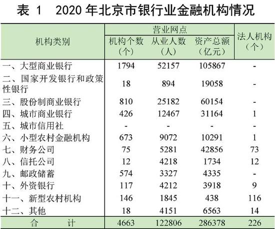 北京市银行业金融机构不良贷款率0.55% 保持全国最低水平
