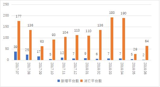 图1 P2P平台每月新增消亡平台数