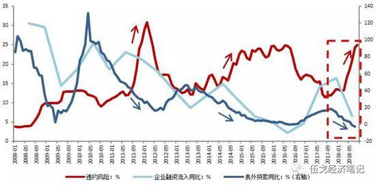 图4:监管趋严下企业融资流入锐减加大违约风险 数据来源:WIND,A股上市公司报表