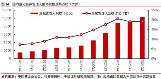 """潜行大鳄规模不输""""坤坤""""""""兰兰"""":内地量化私募资产首次破""""1万亿"""""""