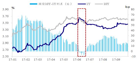 做市操作后,利率曲線倒掛修復 資料來源:Wind ,國泰君安證券研究