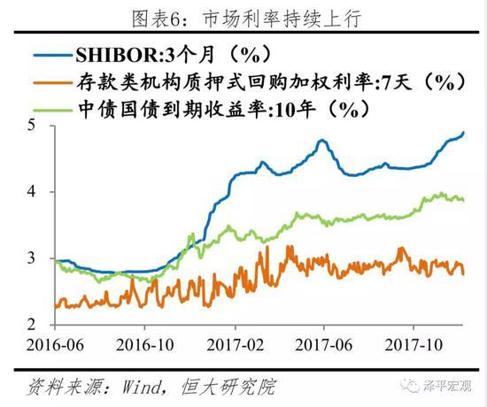 """2.3 2017-2018年:严监管,金融资产端+负债端同时""""做减法"""""""