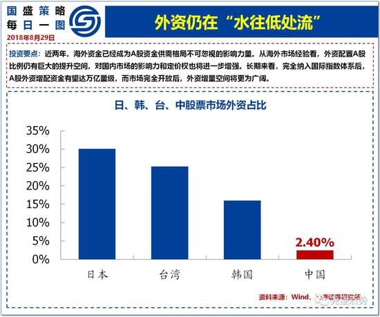 国盛策略:最大的QFII是哪些 外资在A股占比几何?