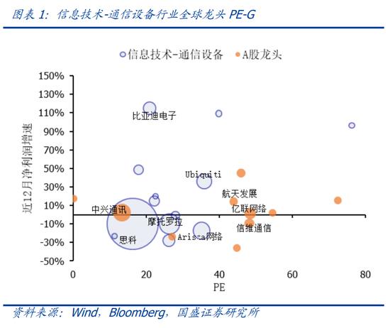 国盛策略:与海外龙头相比 当前A股大部分科技行业PE估值多为偏高