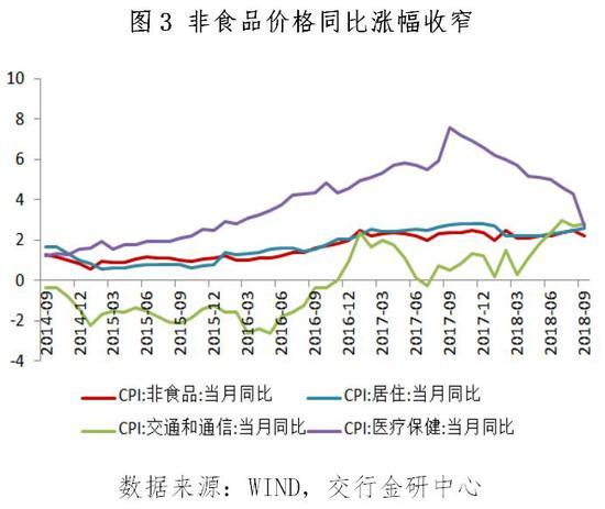 二、PPI同比涨幅连续3个月收窄