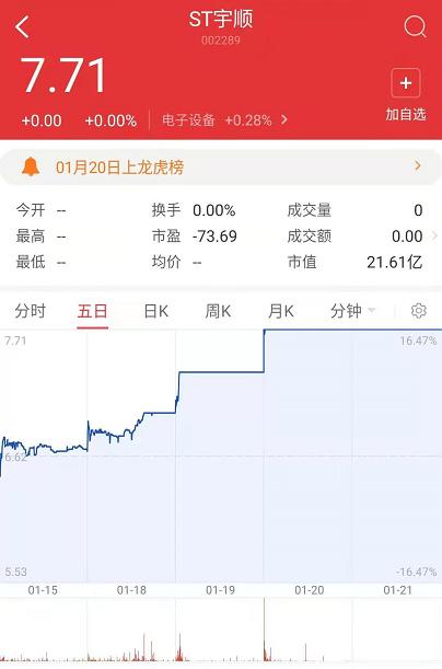 股价提前三天涨停怎么回事?来看看ST宇顺的操作