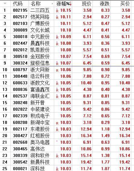 「英利娱乐场登入」今天|8月3日,15年前,西气东输全线贯通,上海与阿克苏气脉相通