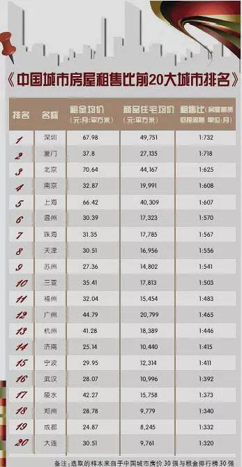 (中国城市房屋租售比)