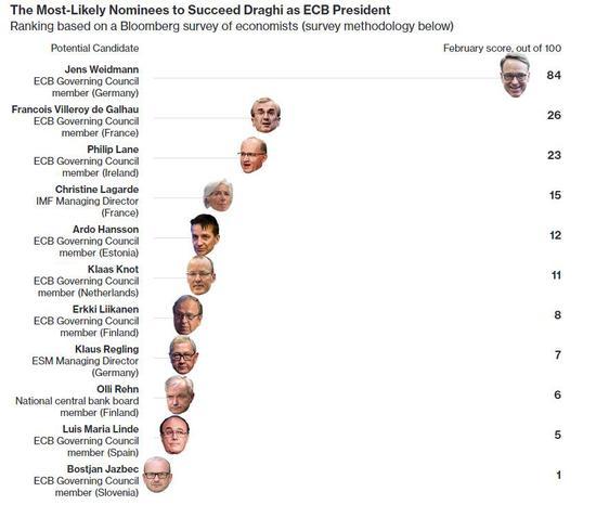 """最大热门""""放话""""了:魏德曼有意角逐下任欧洲央行行长!"""