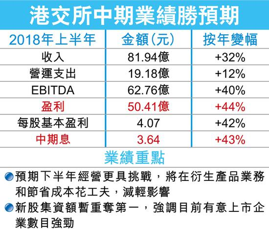 港交所半年赚50亿破纪录 同股不同权纳港股通有共识