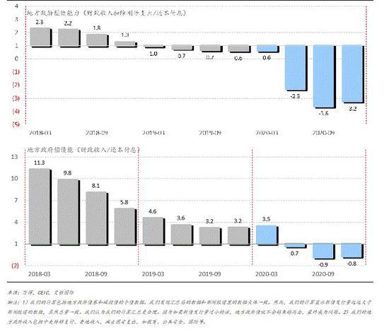 2.3 企业债务问题