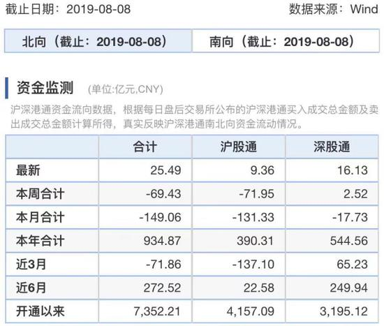 MSCI季调日北向净流入25亿 汇率波动下外资增配股债