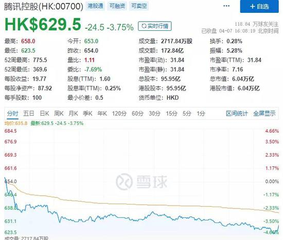 重磅突发:1000多亿大抛售 腾讯大股东宣布减持