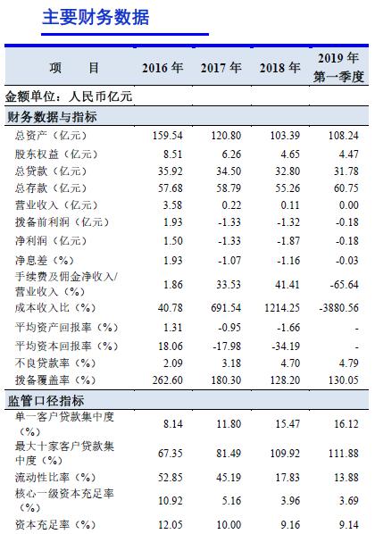 蛟河农商行评级三连降 资本充足水平远低于监管要求