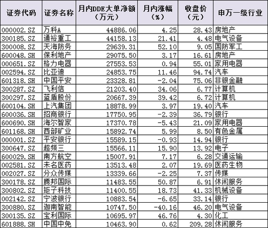 资金调仓换股回归价值主线 24只个股5日吸金逾47亿元
