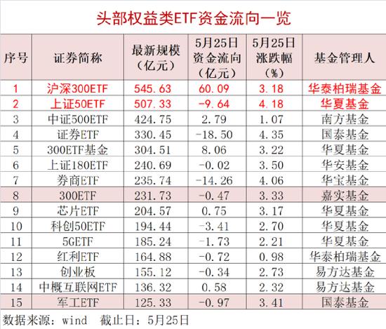 """规模达545.63亿元 股票ETF市场规模""""一哥""""突然换"""