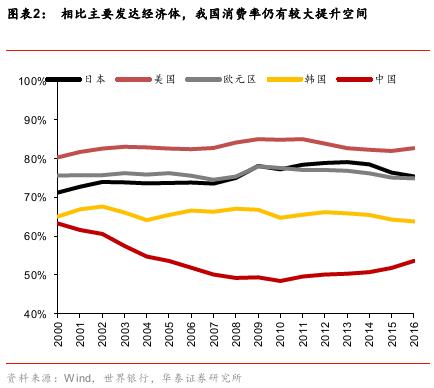 华泰李超:消费实质性政策利好落地 看好消费增