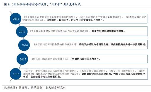 1.3 资管新规下,行业转型主动迎接新机遇(2017 年至今)