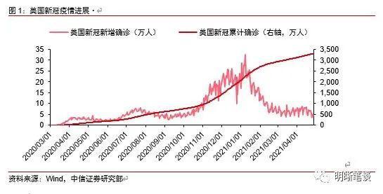 明明债券:美联储何时会缩减QE?