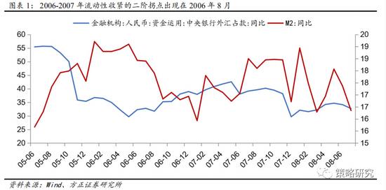 方正策略:估值扩张阶段性暂停 市场仍然积极有为