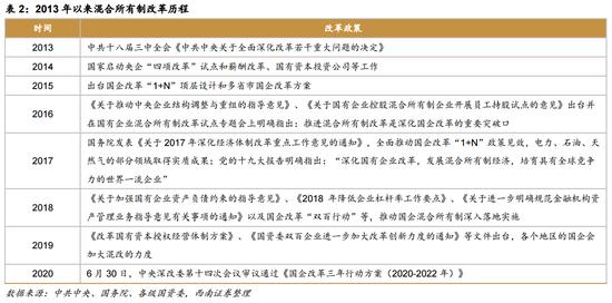国企改革三年行动方案将发布 两条主线掘金A股(名单)