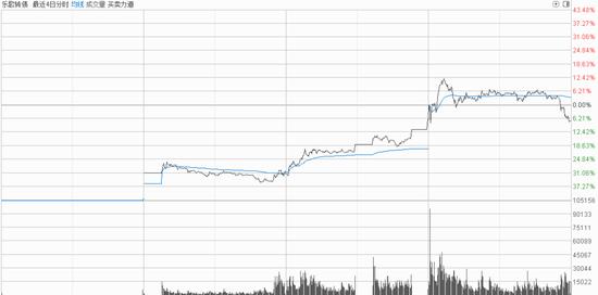 """如何在23天内赚一个亿?网红大股东""""神回答"""":用可转债"""