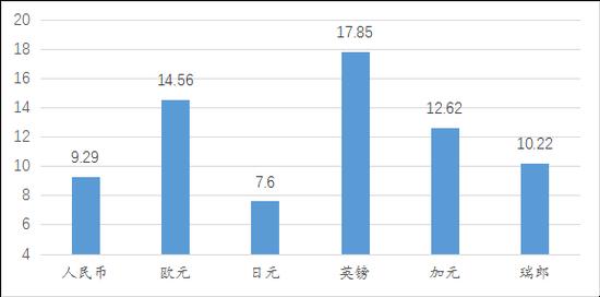 王晋斌:此轮人民币升值的驱动力在逐步减弱