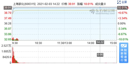 从跌停到涨停 上海家化经历了什么?