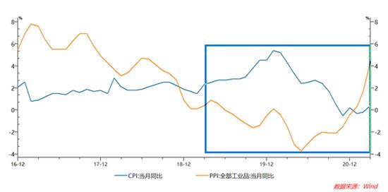全球大宗商品价格波动能改变中国央行货币政策吗?
