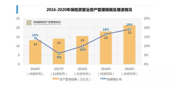股票投资规模增长近30%:管理资产合计21万亿元 创5年新高