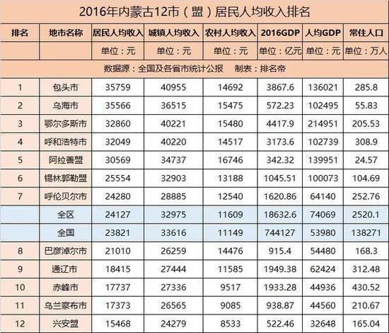 2012年人均GDP破1万美元的内蒙古:增长失速