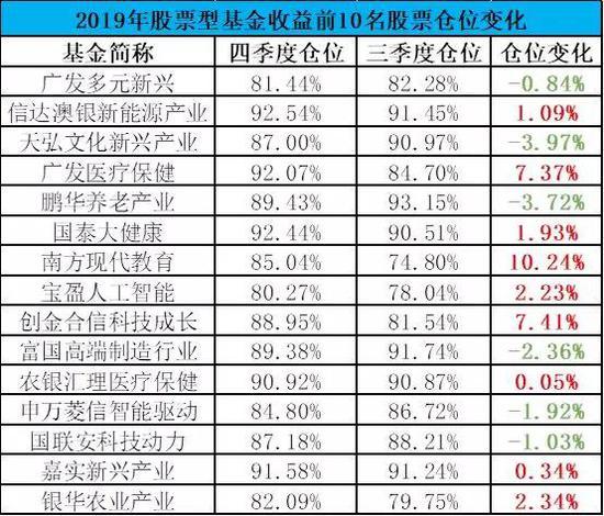 """持股市值破万亿 股票基金仓位现""""2015年魅影"""""""