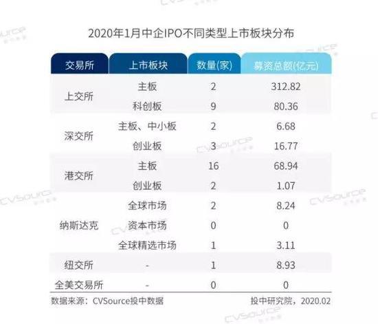 1月份中国企业全球IPO融资507亿元 百亿元级项目再现